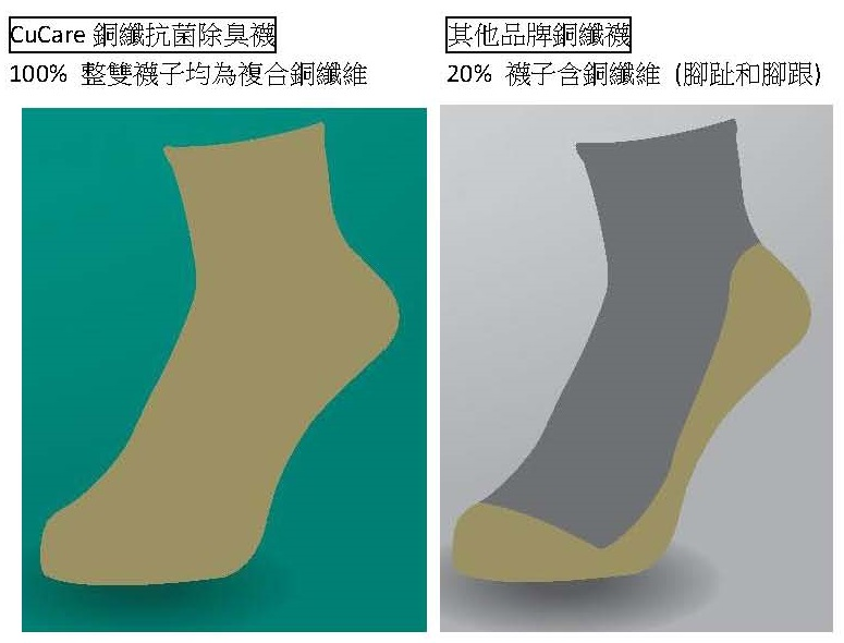 proimages/CuCare_comparison_with_other_brand_(中文).jpg